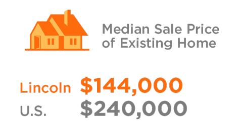 median sale price of existing home